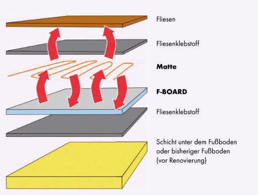 Fußbodenisolierung F-Board 6