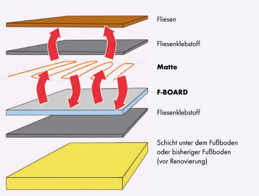 F-Board 10